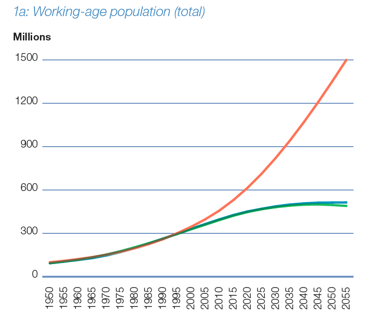 Africa working age population total