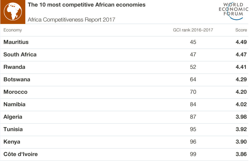 the 10 most competitive african economies