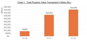 real estate value, real estate value in moka, moka smart city, land value in mauritius